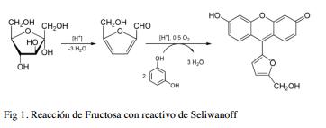Reacción de Fructosa con reactivo de Seliwanoff