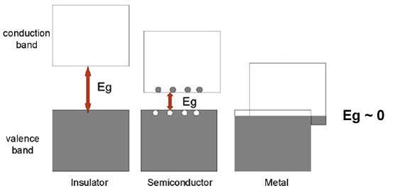 Band Theory Diagram