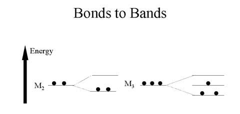 LEDs Bond Jumping Diagram