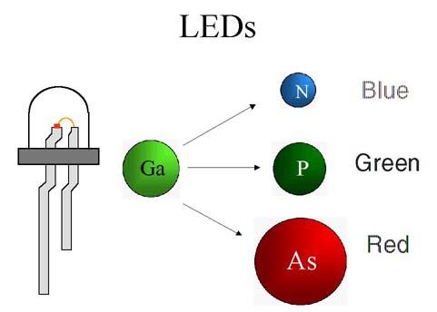 LEDs Colors Diagram