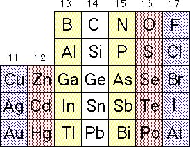 LEDs Periodic Table