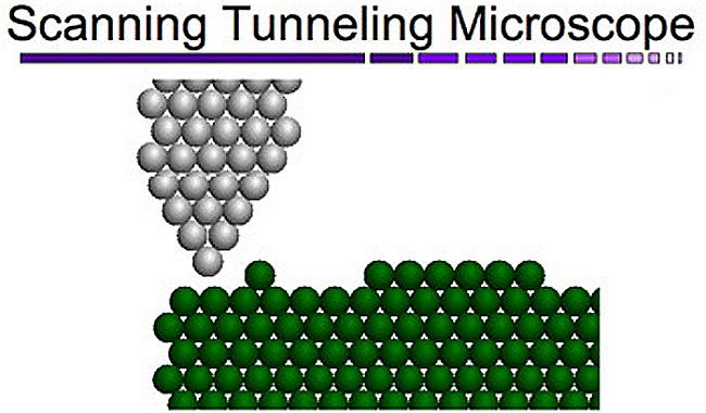 Scanning Tunneling Microscope Diagram