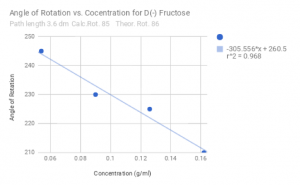 Measured values for the angle of rotation vs concentration of D+ Fructose, with angle decreasing for increasing concentration