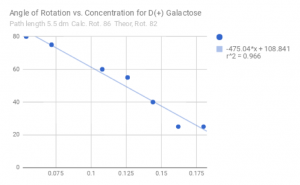 Measured values for the angle of rotation vs concentration of D+ Galactose, with angle decreasing for increasing concentration