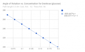 Measured values for the angle of rotation vs concentration of dextrose, with angle decreasing for increasing concentration
