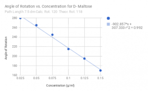 Measured values for the angle of rotation vs concentration of D- Maltose, with angle decreasing for increasing concentration