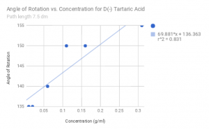 Measured values for the angle of rotation vs concentration of D(-) Tartaric Acid, with angle increasing for increasing concentration