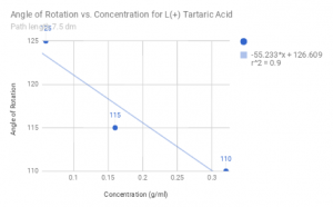 Measured values for the angle of rotation vs concentration of L(+) Tartaric Acid, with angle decreasing for increasing concentration