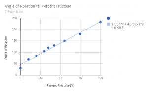 Measured values for the angle of rotation vs concentration of fructose, with angle increasing for increasing concentration