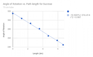 Measured values for the angle of rotation vs concentration of sucrose, with angle decreasing for increasing concentration