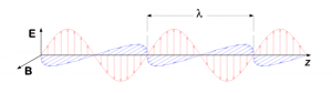 Light as an electromagnetic wave with the wavelength highlighted