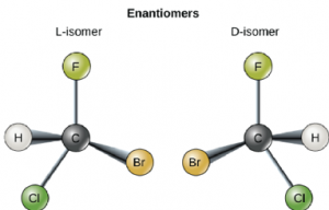 Enantiomers are shown to be nonsuperimposable