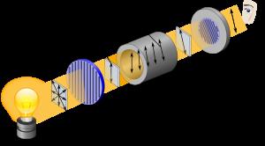 A polarimeter with light source, polarizer, sample chamber, crossed polarizer, and analyzer